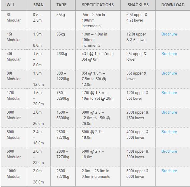 mod-spread-table